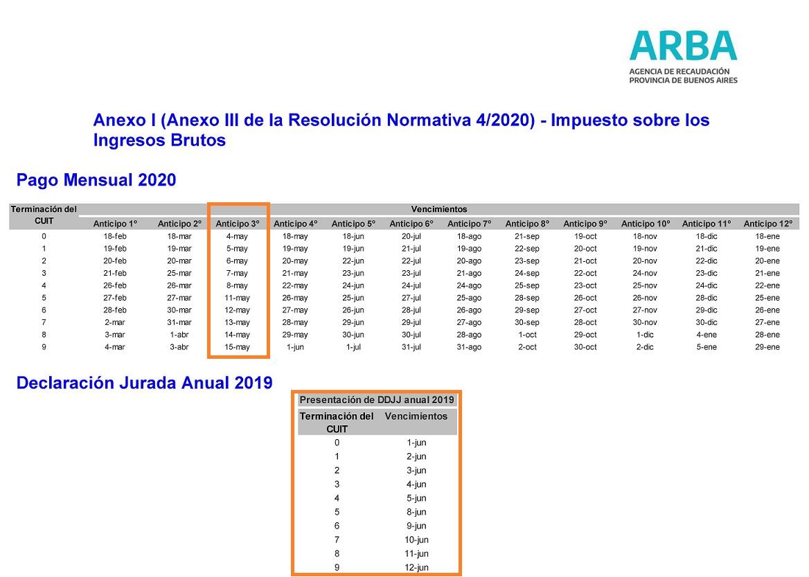 Contadores En Red @Contadoresenred: ???? ARBA ¿CÓMO QUEDA EL CRONOGRAMA DE VENCIMIENTOS 2020?. RN 16/20 ➡️https://t.co/2k2zkarHBA https://t.co/FSpstZ149Z