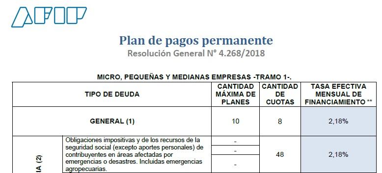 Contadores En Red @Contadoresenred: ????PLAN DE PAGOS PERMANENTES AFIP RG 4268, CANTIDAD DE PLANES, CUOTAS Y TASAS PARA ABRIL 2020⏩https://t.co/x8hhCQAjVX https://t.co/KMi6V0jY1o