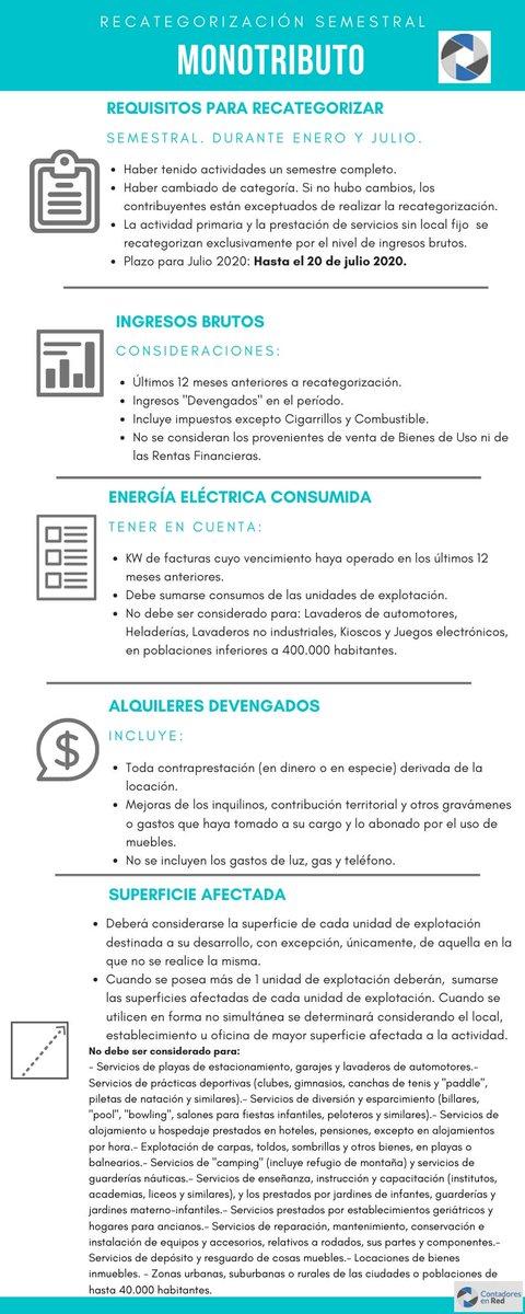 Contadores En Red @Contadoresenred: ✅  Monotributo puntos a tener en cuenta para la recategorización que vence el 20/7/20. ➡️ https://t.co/xP5JD3PgtX https://t.co/0K9gL7AwQ7