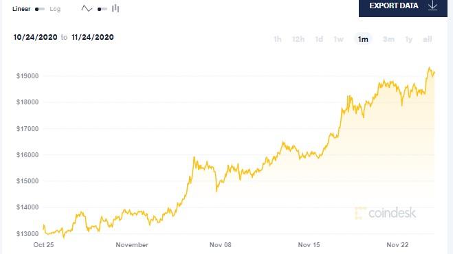 El Economista @El_Econ: Ballenas, menos suministro en los exchange y más volumen: los motivos detrás de la suba del Bitcoin ($BTC), que se acerca a US$ 20.000  https://t.co/UFdXkjJkKT https://t.co/FinREB4v69