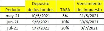 Marcelo D. Rodriguez @mrconsultores3: BLANQUEO DE LA CONSTRUCCIÓN  Fechas clave RG (AFIP) 4876  • Registración de las tenencias: Desde 17/5/2021.  • Confección del F. 1130 y VEP: Desde 21/5/2021.  • Registro REPI: Desde 7/6/2021.  • Información del Proyecto al que se adhiere – COPI: Hasta 31/3/2023. https://t.co/LKQcQH1mca