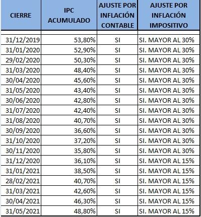 Contadores En Red @Contadoresenred: ???? Ajuste por Inflación contable e impositivo. Índices Mayo 2021. Resolución JG 539/18 ➡️ https://t.co/DFuVC5jLq7 https://t.co/srO3cEhlQK