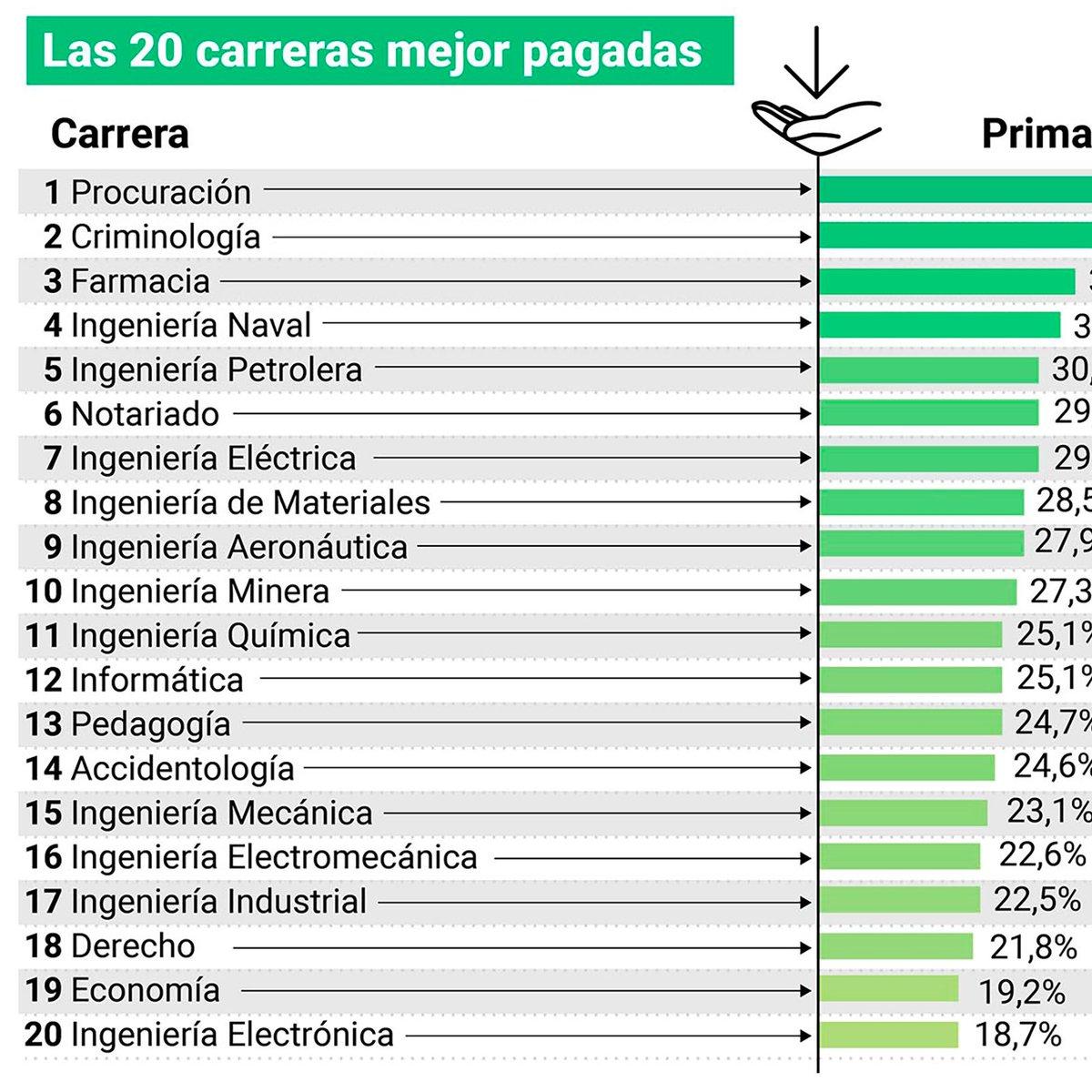 Derecho en Zapatillas @dzapatillas: El medio Infobae publicó ranking de las carreras mejor y peor pagas:  #EstudiandoEnZapatillas https://t.co/L4uHooEHbi