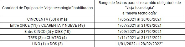 Marcelo D. Rodriguez @mrconsultores3: CONTROLADORES FISCALES RG (AFIP) 5027  • Ciertas Actividades «Críticas»: Plazo hasta 31/12/2021.  • Empresas de 11 a 50 equipos: Solicitud de extensión de plazos. https://t.co/pPfkhR6NBh