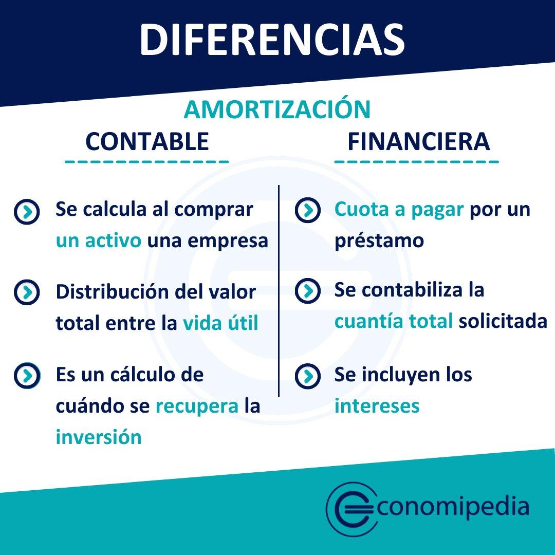 Economipedia @economipedia: ????DIFERENCIAS ENTRE AMORTIZACIÓN CONTABLE Y FINANCIERA????  #Economipedia #Economía #Comparaciones https://t.co/NomaHBGqb6