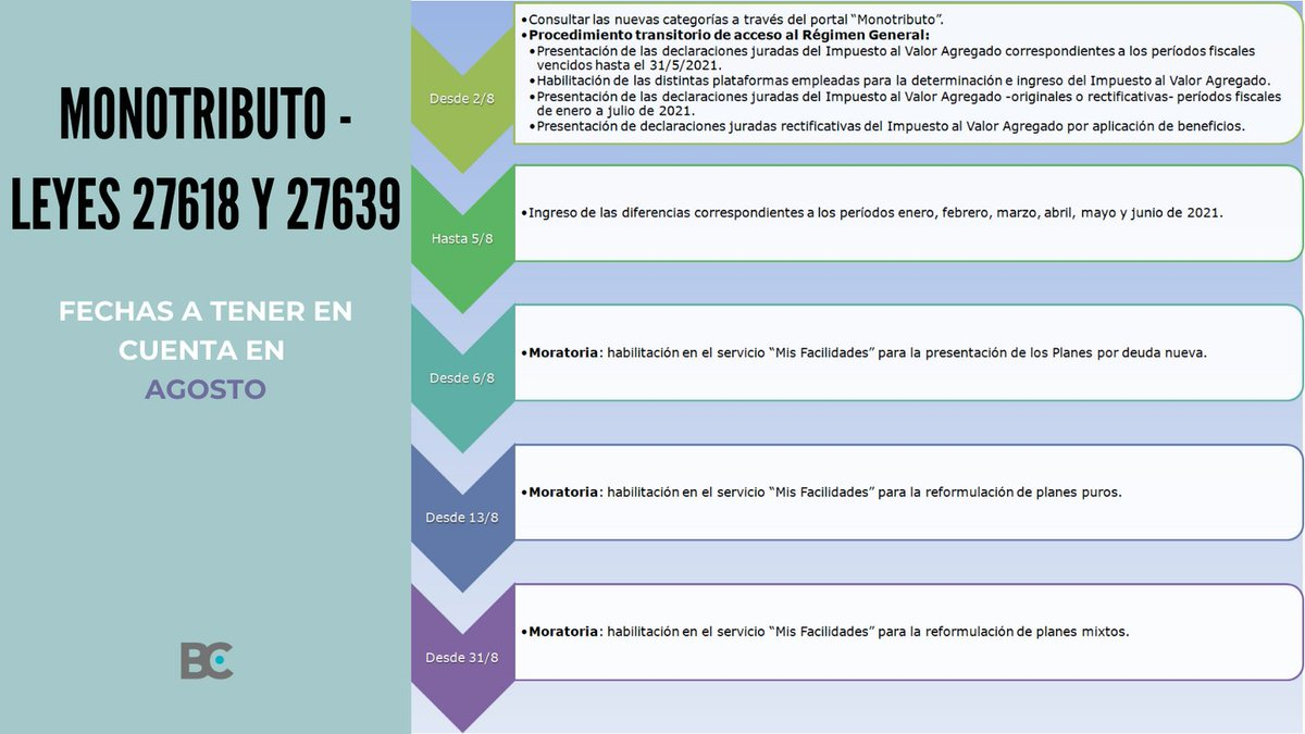 Blog del Contador @BlogDelContador: ???? Te acercamos las fechas importantes a tener en cuenta durante el mes de agosto respecto al régimen de fortalecimiento y alivio fiscal para pequeños contribuyentes.  ???? Más información en https://t.co/NJKj9mbzFN https://t.co/7XKGFlJemS